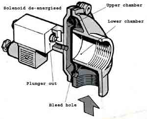Diaphragm valves for dust bag shaker troubleshooting the upper chamber is connected to the atmosphere through the air passage in the pilot base the plunger in normal conditions keeps the air passage closed ccuart Choice Image