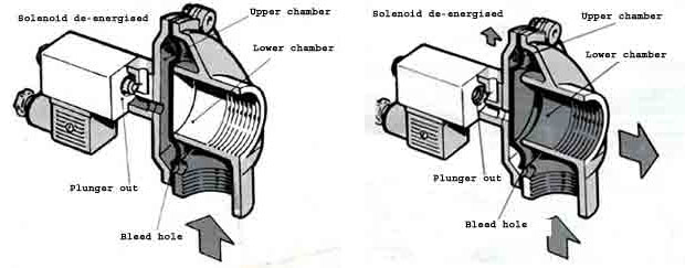 Troubleshoot diaphragm valves used in dust collector systems the pressure in the upper chamber acts on a lesser less outlet area area of the diaphragm this keeps the diaphragm pressed down on the outlet port ccuart Choice Image